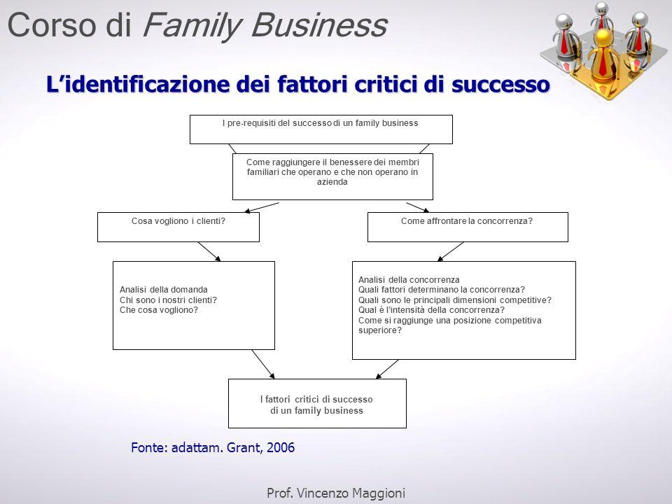 L'identificazione dei fattori critici di successo