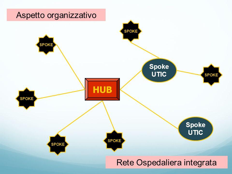 HUB Aspetto organizzativo Rete Ospedaliera integrata Spoke UTIC Spoke