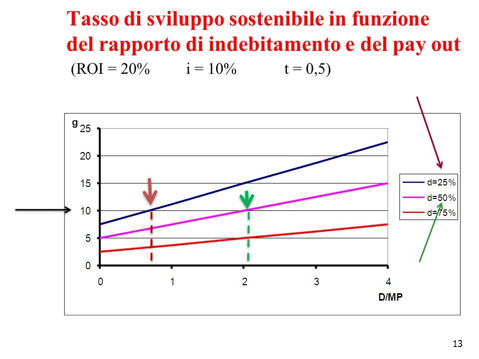 Tasso di sviluppo sostenibile in funzione del rapporto di indebitamento e del pay out (ROI = 20% i = 10% t = 0,5)