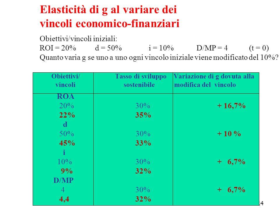 Elasticità di g al variare dei vincoli economico-finanziari Obiettivi/vincoli iniziali: ROI = 20% d = 50% i = 10% D/MP = 4 (t = 0) Quanto varia g se uno a uno ogni vincolo iniziale viene modificato del 10%.