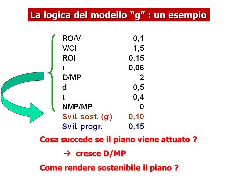 La logica del modello g : un esempio