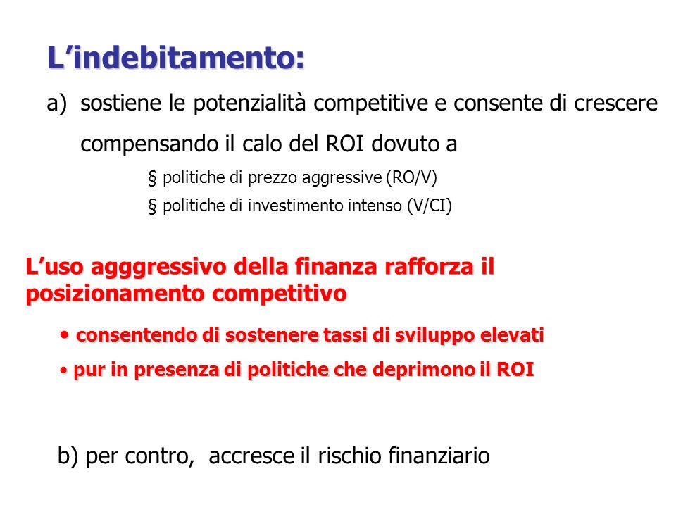 L'indebitamento: sostiene le potenzialità competitive e consente di crescere. compensando il calo del ROI dovuto a.
