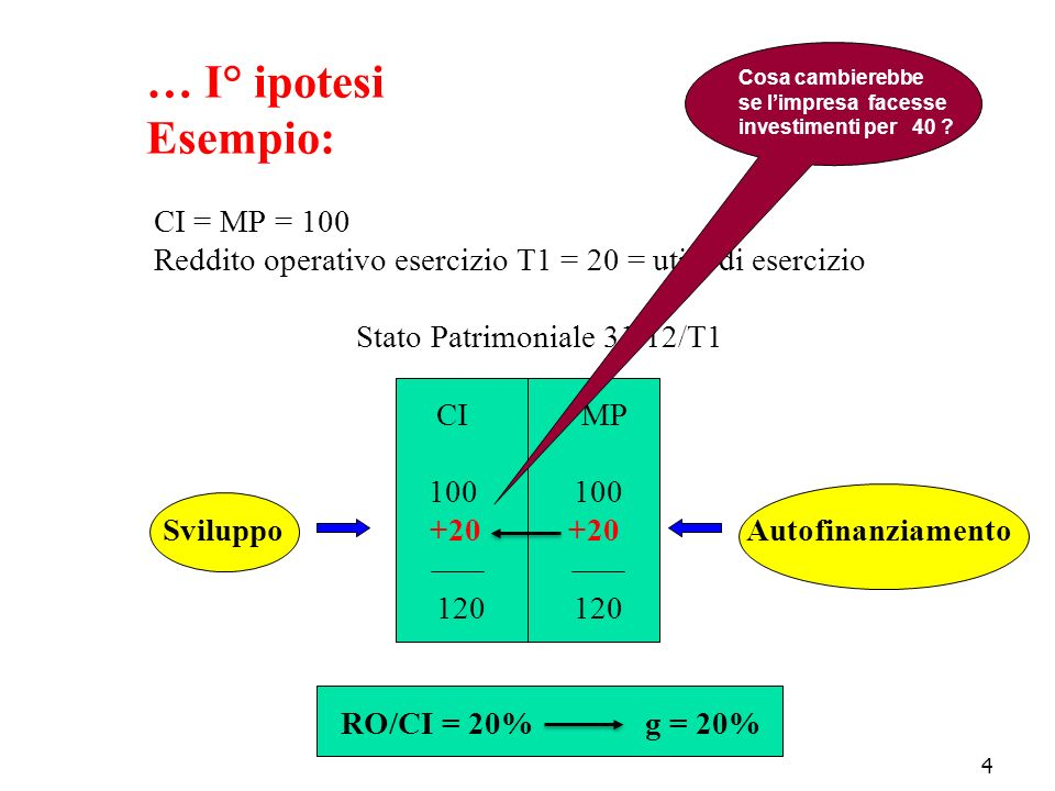 … I° ipotesi Esempio: CI = MP = 100 Reddito operativo esercizio T1 = 20 = utile di esercizio Stato Patrimoniale 31/12/T1 CI MP 100 100 Sviluppo +20 +20 Autofinanziamento 120 120 RO/CI = 20% g = 20%