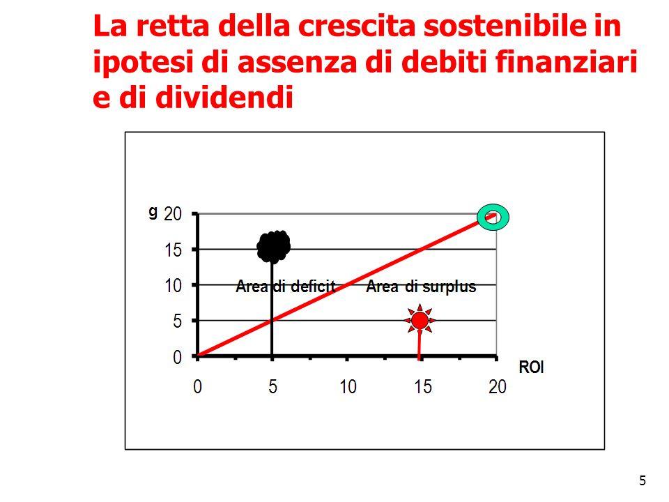 La retta della crescita sostenibile in ipotesi di assenza di debiti finanziari e di dividendi