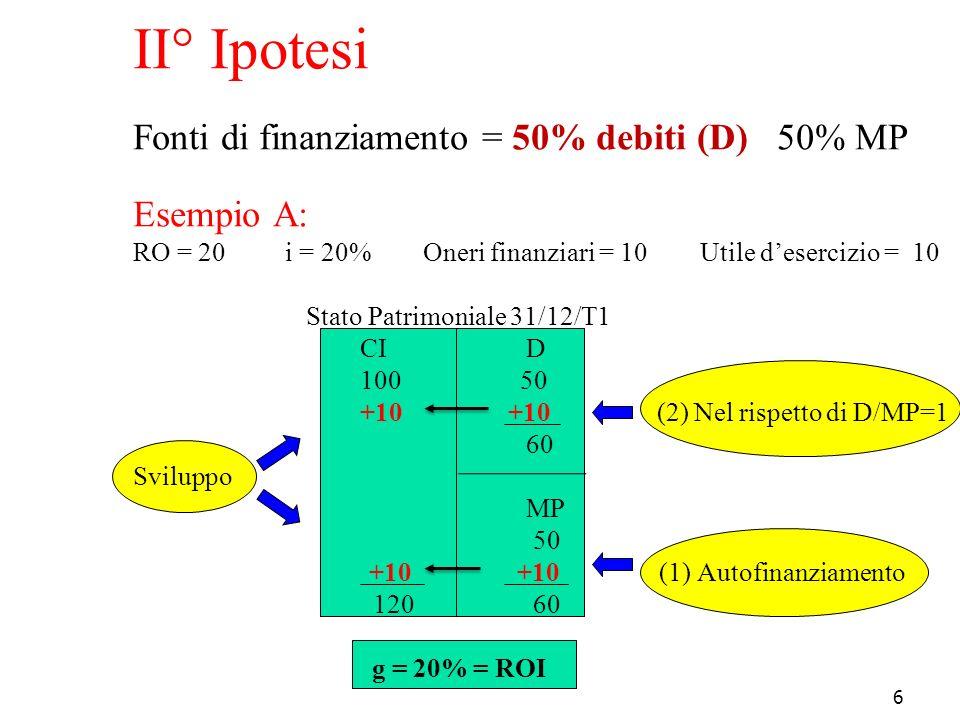II° Ipotesi Fonti di finanziamento = 50% debiti (D) 50% MP Esempio A: RO = 20 i = 20% Oneri finanziari = 10 Utile d'esercizio = 10 Stato Patrimoniale 31/12/T1 CI D 100 50 +10 +10 (2) Nel rispetto di D/MP=1 60 Sviluppo MP 50 +10 +10 (1) Autofinanziamento 120 60 g = 20% = ROI