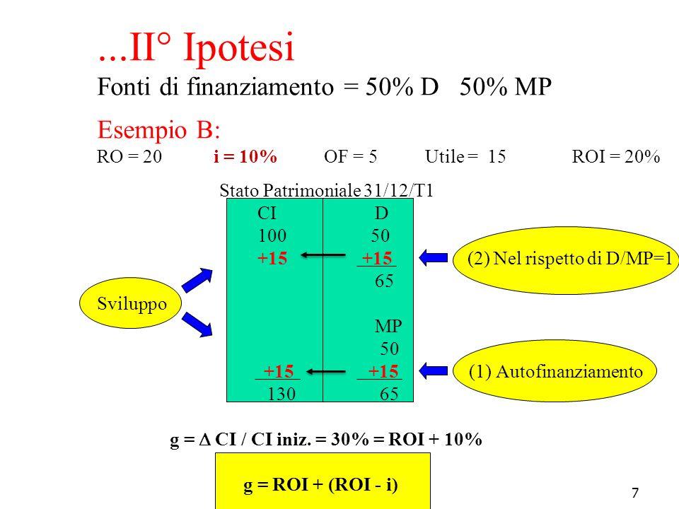 ...II° Ipotesi Fonti di finanziamento = 50% D 50% MP Esempio B: RO = 20 i = 10% OF = 5 Utile = 15 ROI = 20% Stato Patrimoniale 31/12/T1 CI D 100 50 +15 +15 (2) Nel rispetto di D/MP=1 65 Sviluppo MP 50 +15 +15 (1) Autofinanziamento 130 65 g =  CI / CI iniz.