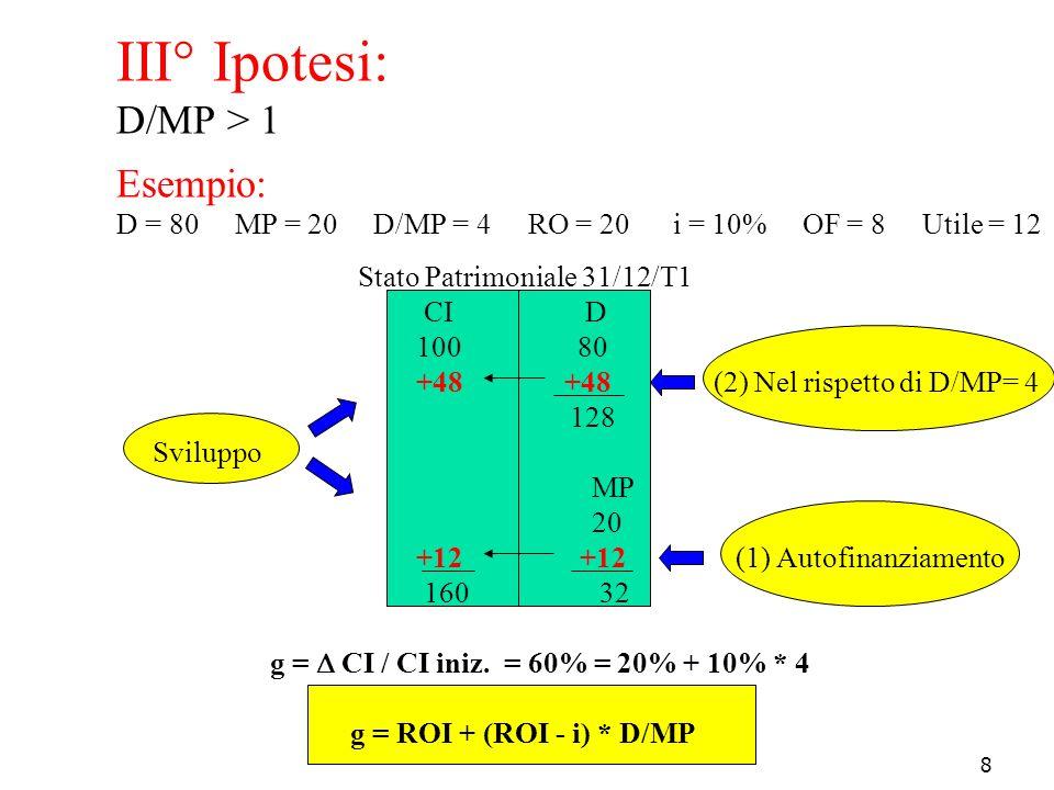 III° Ipotesi: D/MP > 1 Esempio: D = 80 MP = 20 D/MP = 4 RO = 20 i = 10% OF = 8 Utile = 12 Stato Patrimoniale 31/12/T1 CI D 100 80 +48 +48 (2) Nel rispetto di D/MP= 4 128 Sviluppo MP 20 +12 +12 (1) Autofinanziamento 160 32 g =  CI / CI iniz.