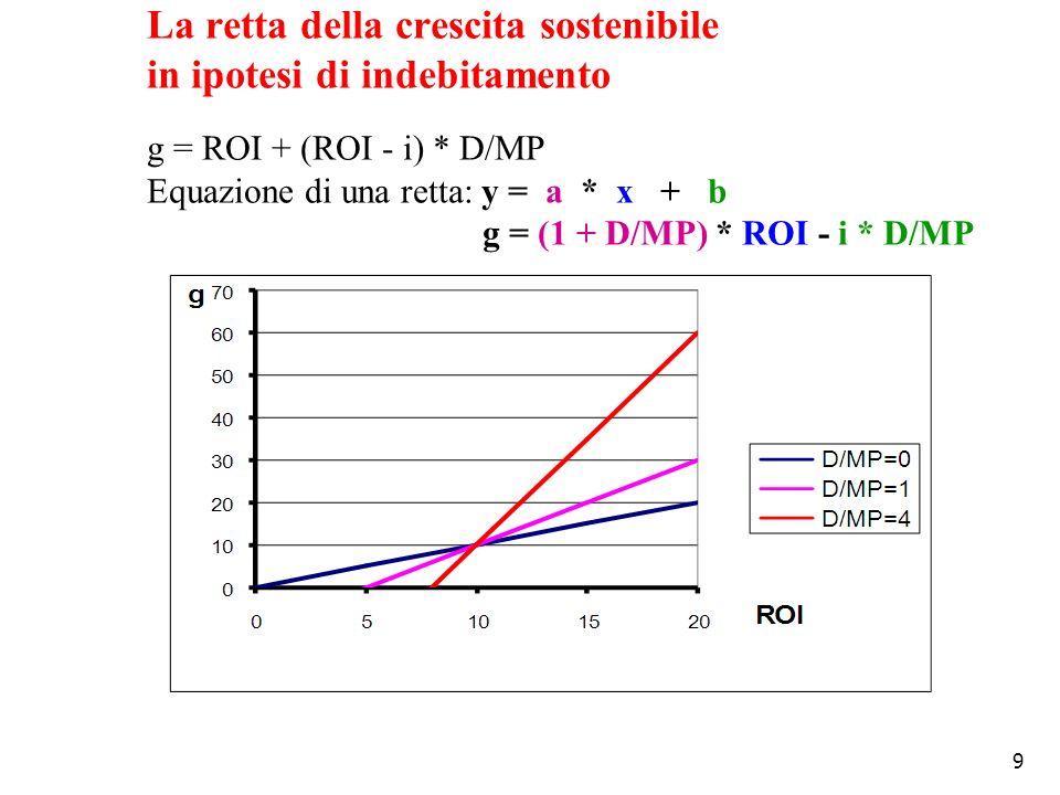 La retta della crescita sostenibile in ipotesi di indebitamento g = ROI + (ROI - i) * D/MP Equazione di una retta: y = a * x + b g = (1 + D/MP) * ROI - i * D/MP