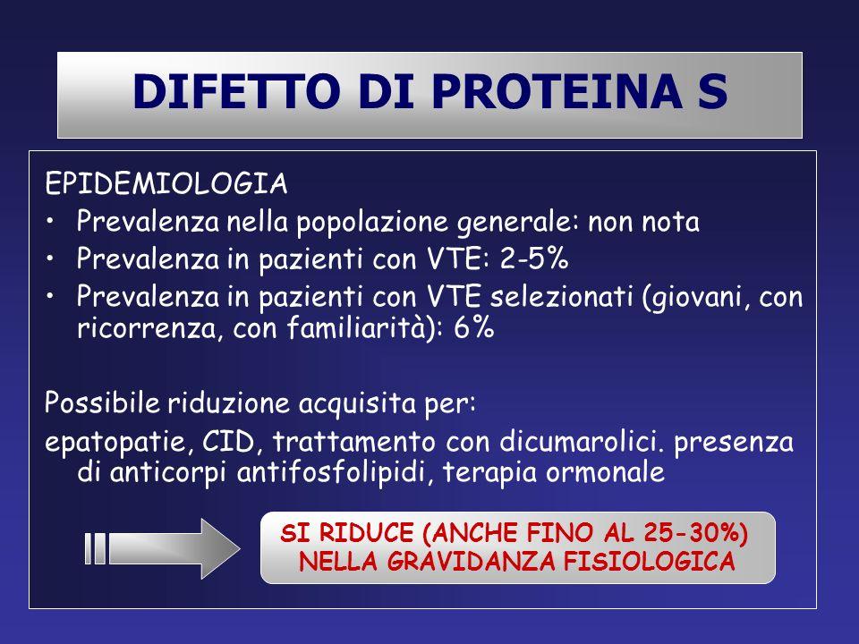 SI RIDUCE (ANCHE FINO AL 25-30%) NELLA GRAVIDANZA FISIOLOGICA