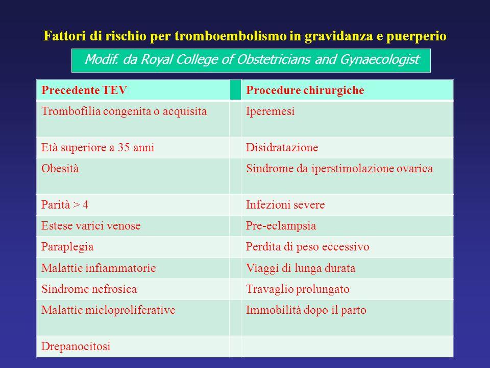 Fattori di rischio per tromboembolismo in gravidanza e puerperio