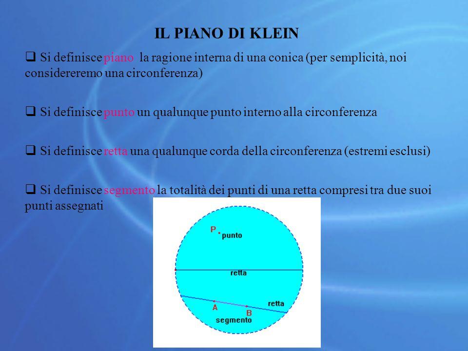 IL PIANO DI KLEIN Si definisce piano la ragione interna di una conica (per semplicità, noi considereremo una circonferenza)