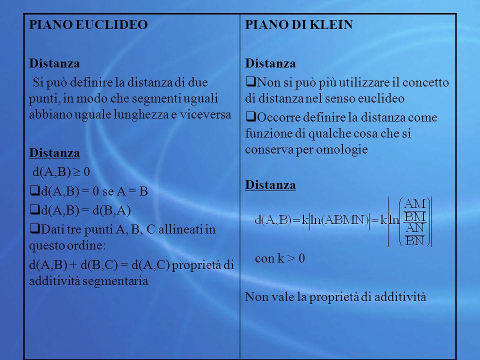 PIANO EUCLIDEO Distanza. Si può definire la distanza di due punti, in modo che segmenti uguali abbiano uguale lunghezza e viceversa.