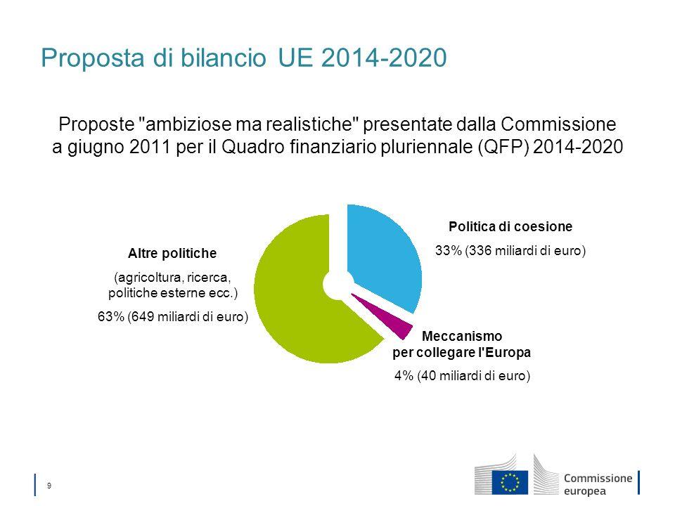 Proposta di bilancio UE 2014-2020