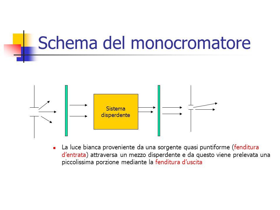 Schema del monocromatore