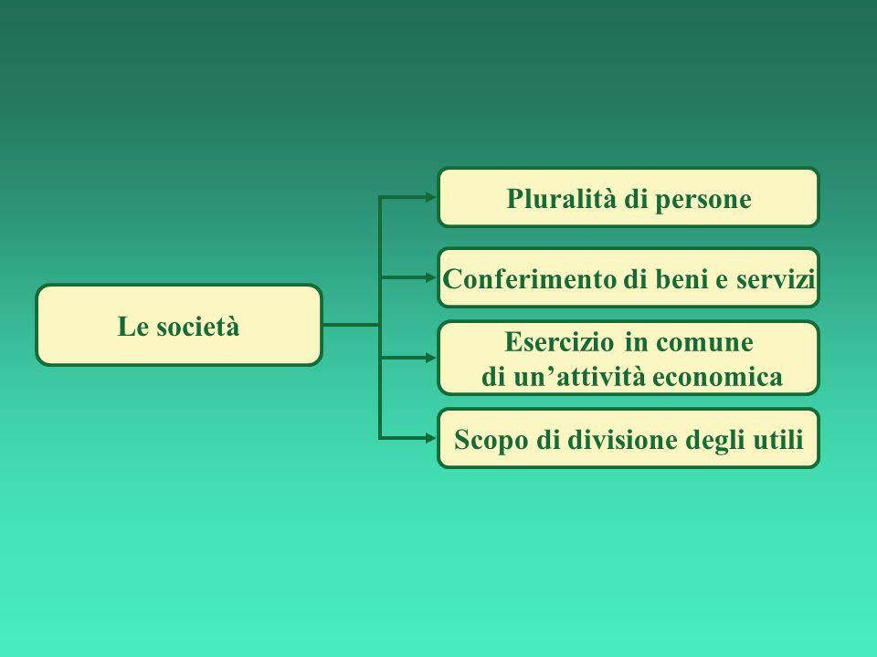 Conferimento di beni e servizi Le società Esercizio in comune