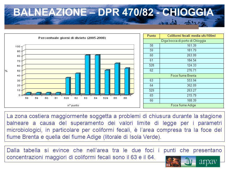 BALNEAZIONE – DPR 470/82 - CHIOGGIA Coliformi fecali media ufc/100ml