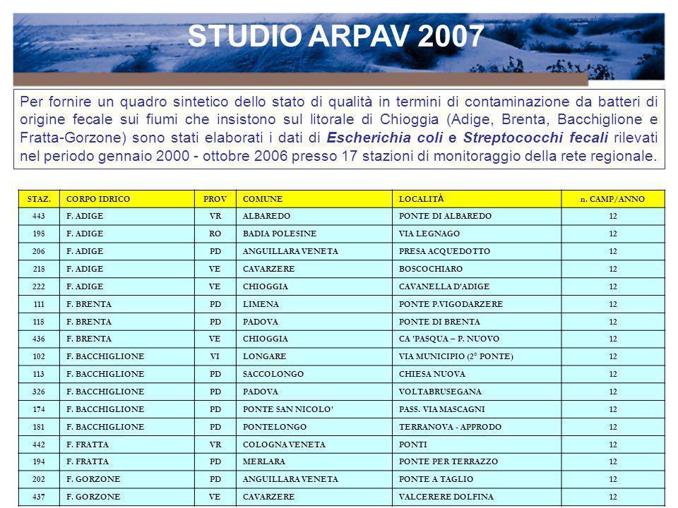 STUDIO ARPAV 2007