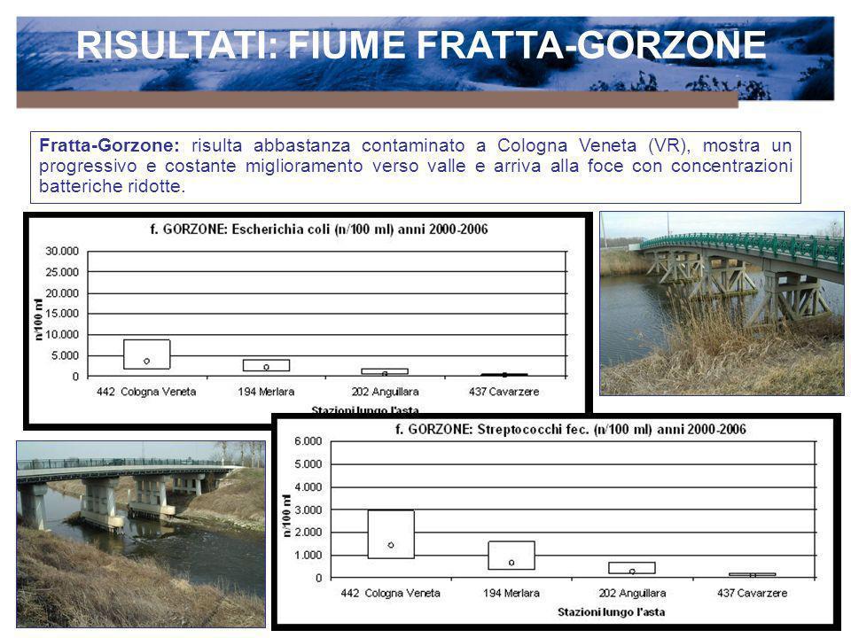 RISULTATI: FIUME FRATTA-GORZONE