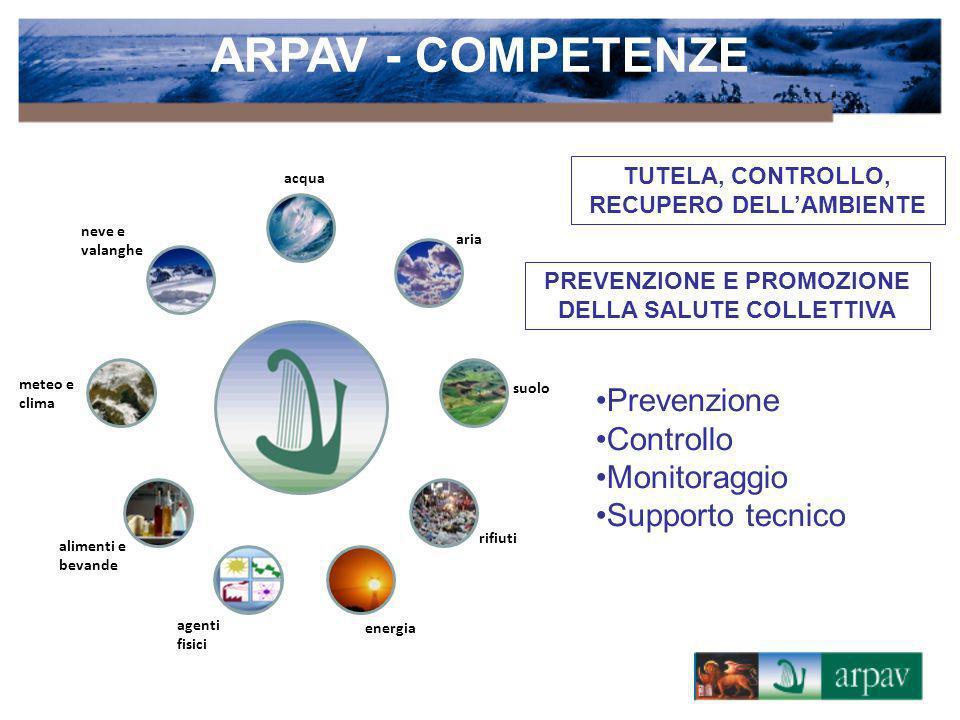 ARPAV - COMPETENZE Prevenzione Controllo Monitoraggio Supporto tecnico