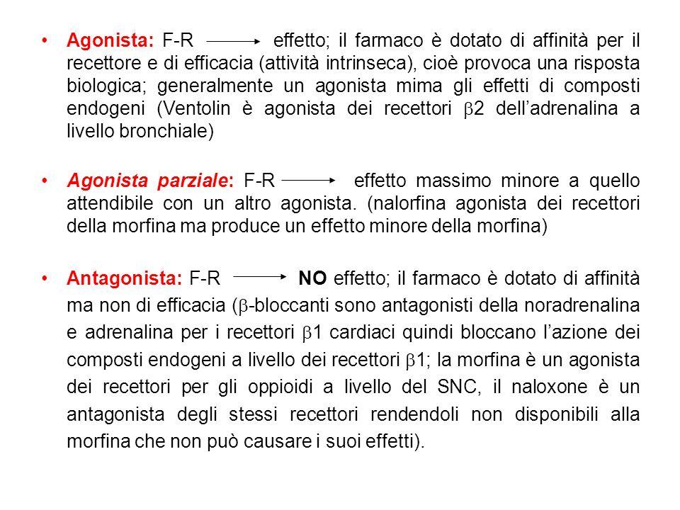 Agonista: F-R effetto; il farmaco è dotato di affinità per il recettore e di efficacia (attività intrinseca), cioè provoca una risposta biologica; generalmente un agonista mima gli effetti di composti endogeni (Ventolin è agonista dei recettori b2 dell'adrenalina a livello bronchiale)