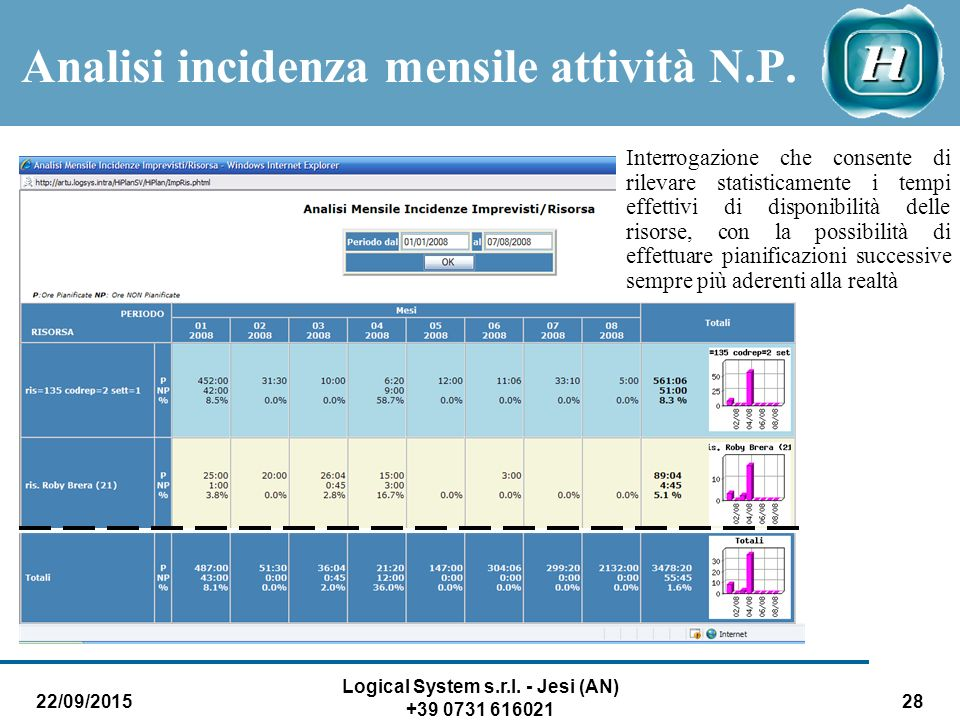 Analisi incidenza mensile attività N.P.