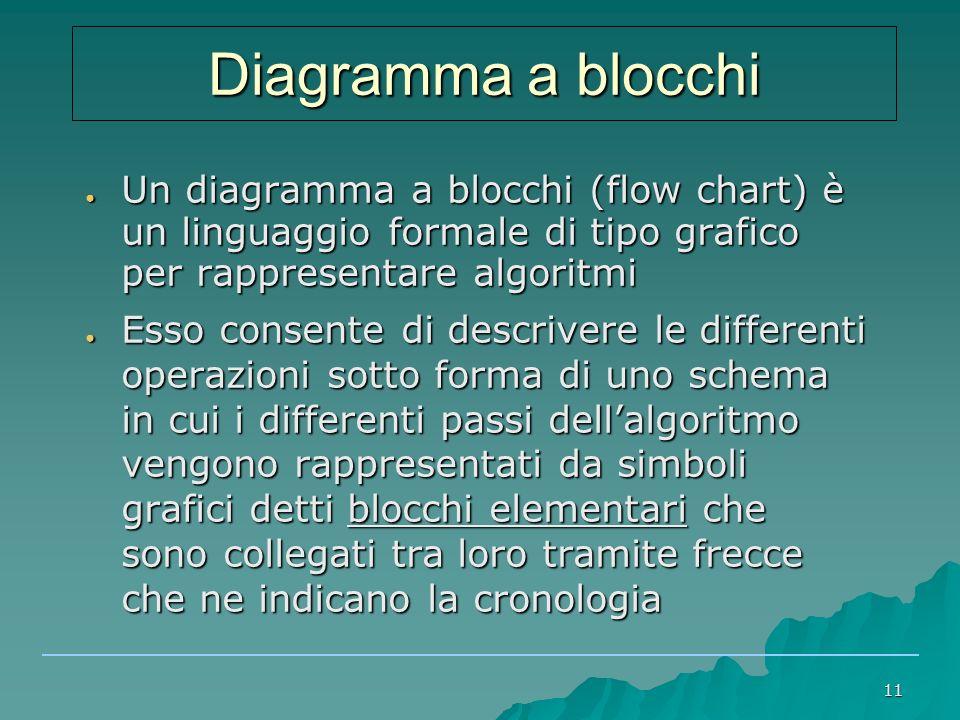 Diagramma a blocchi Un diagramma a blocchi (flow chart) è un linguaggio formale di tipo grafico per rappresentare algoritmi.
