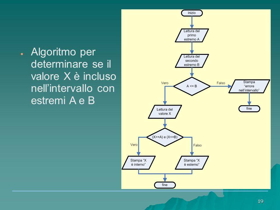 Algoritmo per determinare se il valore X è incluso nell'intervallo con estremi A e B