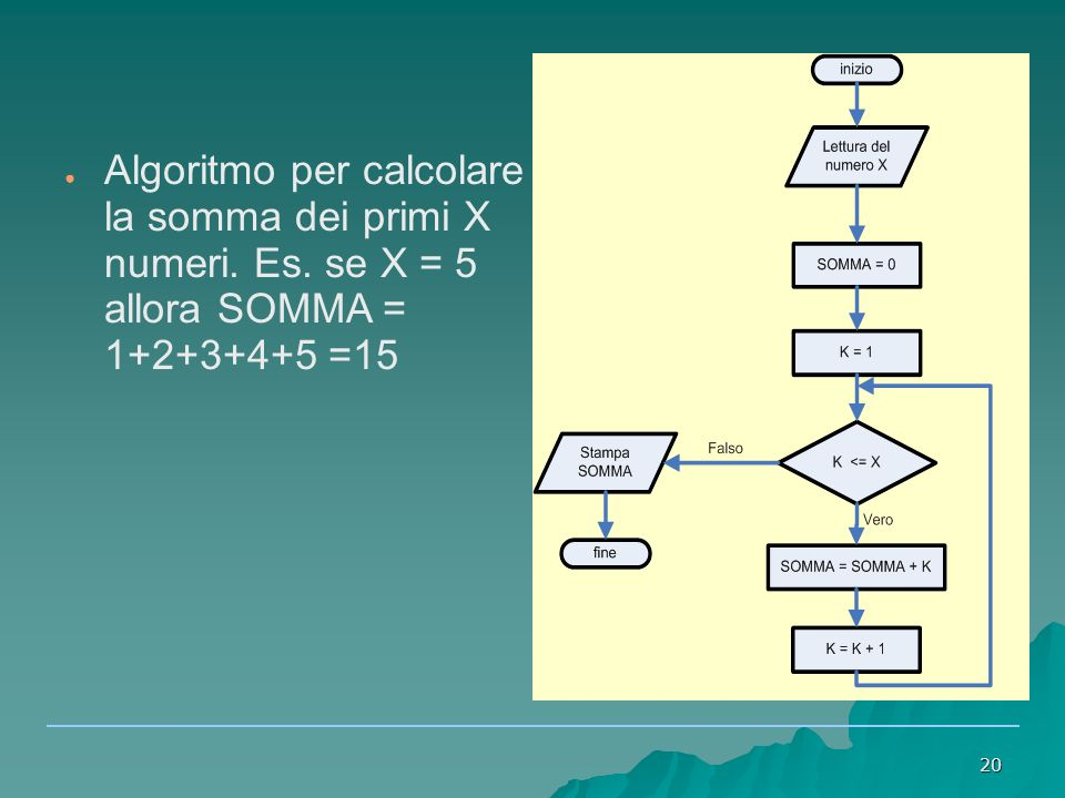 Algoritmo per calcolare la somma dei primi X numeri. Es