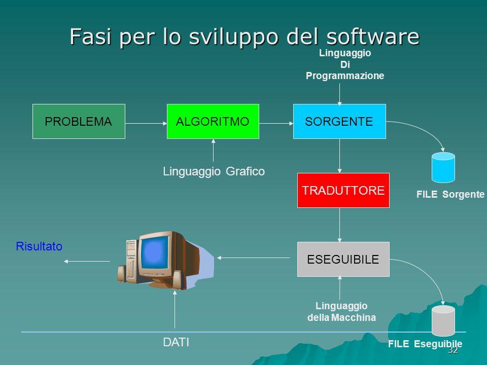 Fasi per lo sviluppo del software