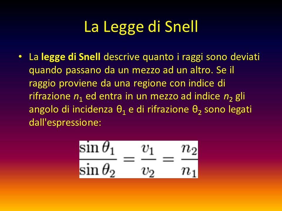 La Legge di Snell
