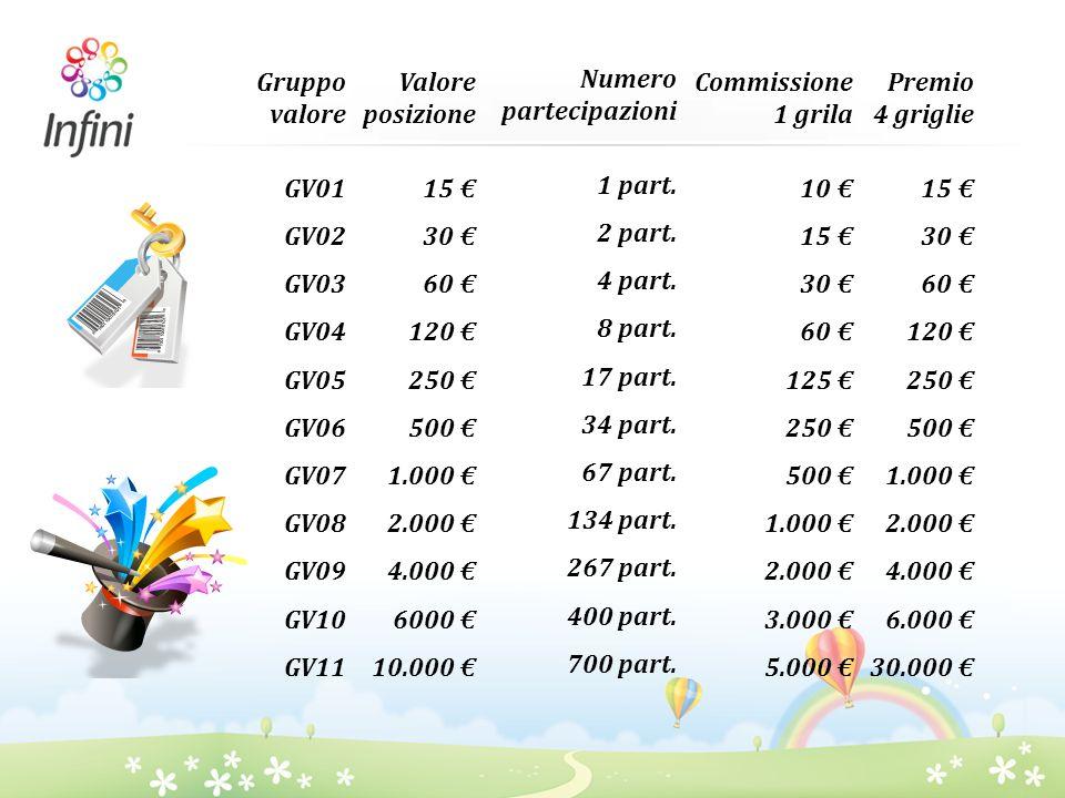 Gruppo valoreGV01. GV02. GV03. GV04. GV05. GV06. GV07. GV08. GV09. GV10. GV11. Valore posizione. 15 €