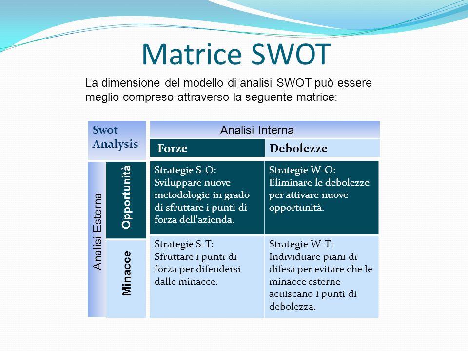 Matrice SWOTLa dimensione del modello di analisi SWOT può essere meglio compreso attraverso la seguente matrice: