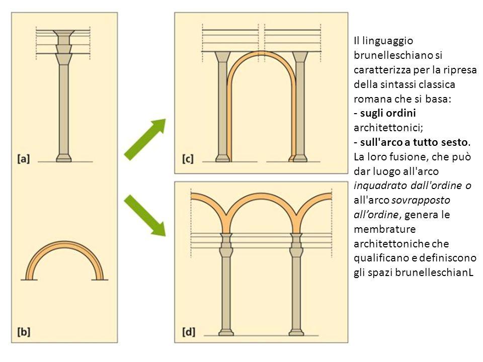 Il linguaggio brunelleschiano si caratterizza per la ripresa della sintassi classica romana che si basa: