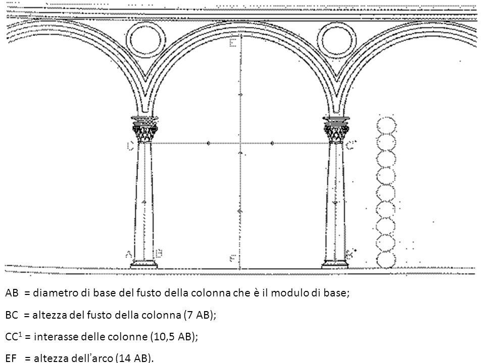 AB = diametro di base del fusto della colonna che è il modulo di base;