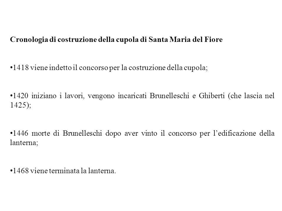 Cronologia di costruzione della cupola di Santa Maria del Fiore