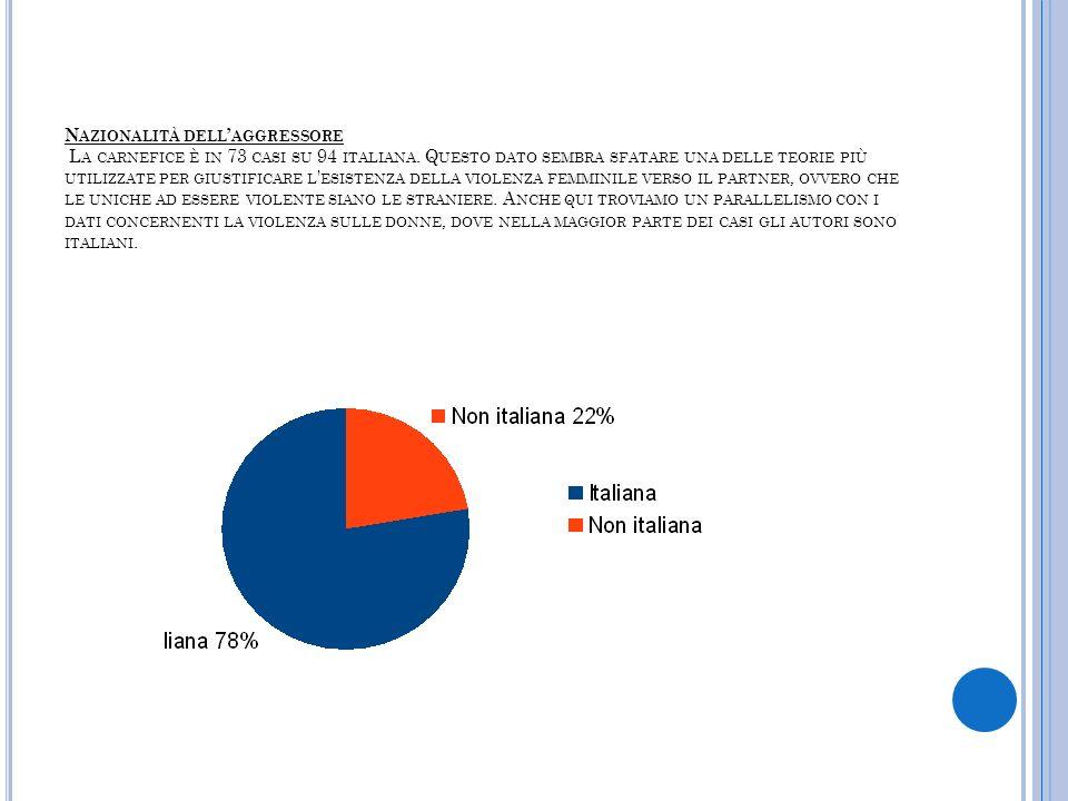 Nazionalità dell'aggressore La carnefice è in 73 casi su 94 italiana