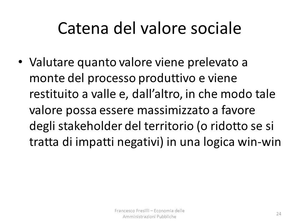Catena del valore sociale