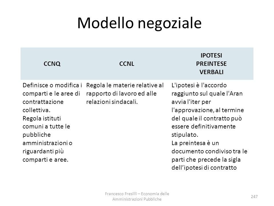 Modello negoziale CCNQ CCNL IPOTESI PREINTESE VERBALI