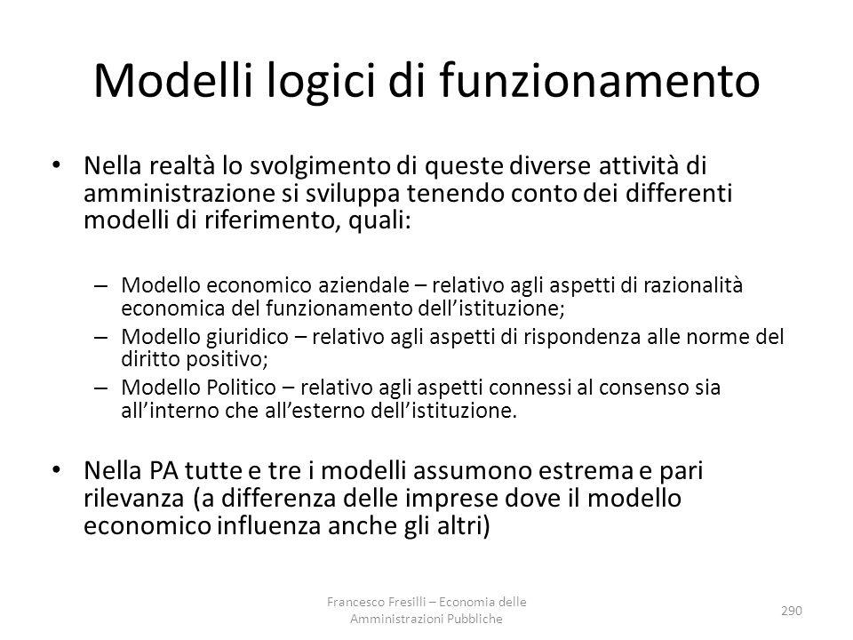 Modelli logici di funzionamento