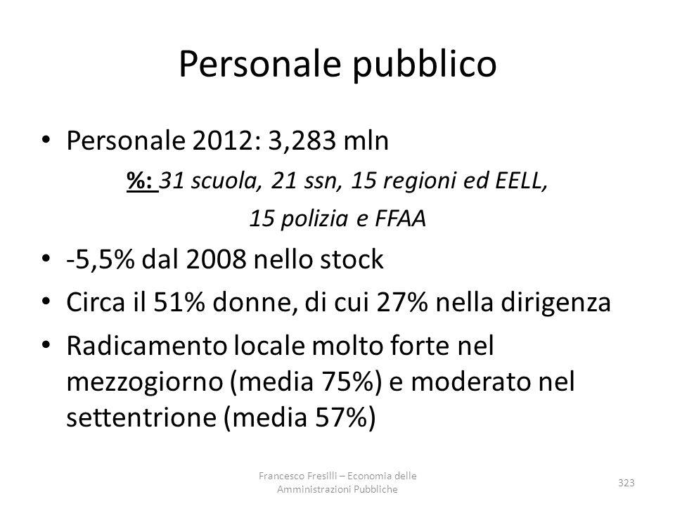 Personale pubblico Personale 2012: 3,283 mln