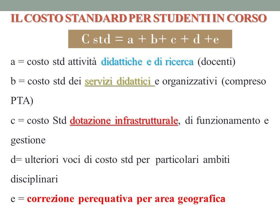 IL COSTO STANDARD PER STUDENTI IN CORSO