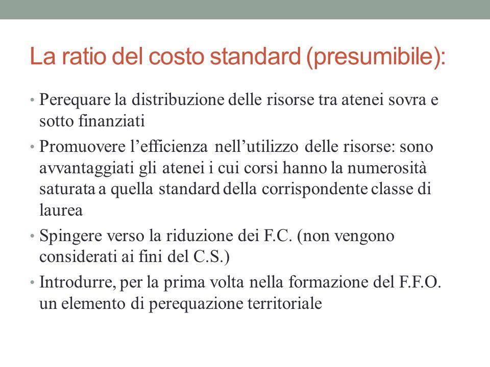 La ratio del costo standard (presumibile):
