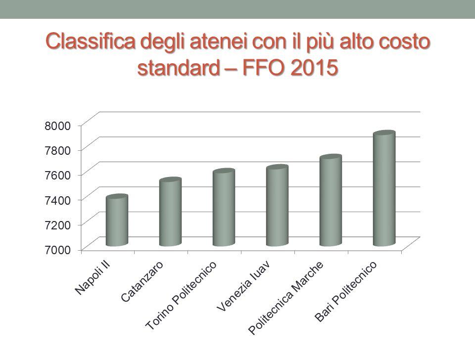 Classifica degli atenei con il più alto costo standard – FFO 2015