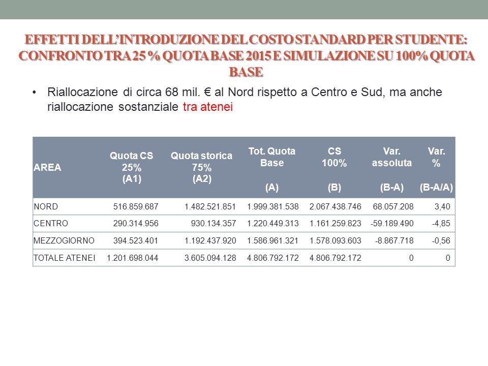 EFFETTI DELL'INTRODUZIONE DEL COSTO STANDARD PER STUDENTE: CONFRONTO TRA 25 % QUOTA BASE 2015 E SIMULAZIONE SU 100% QUOTA BASE