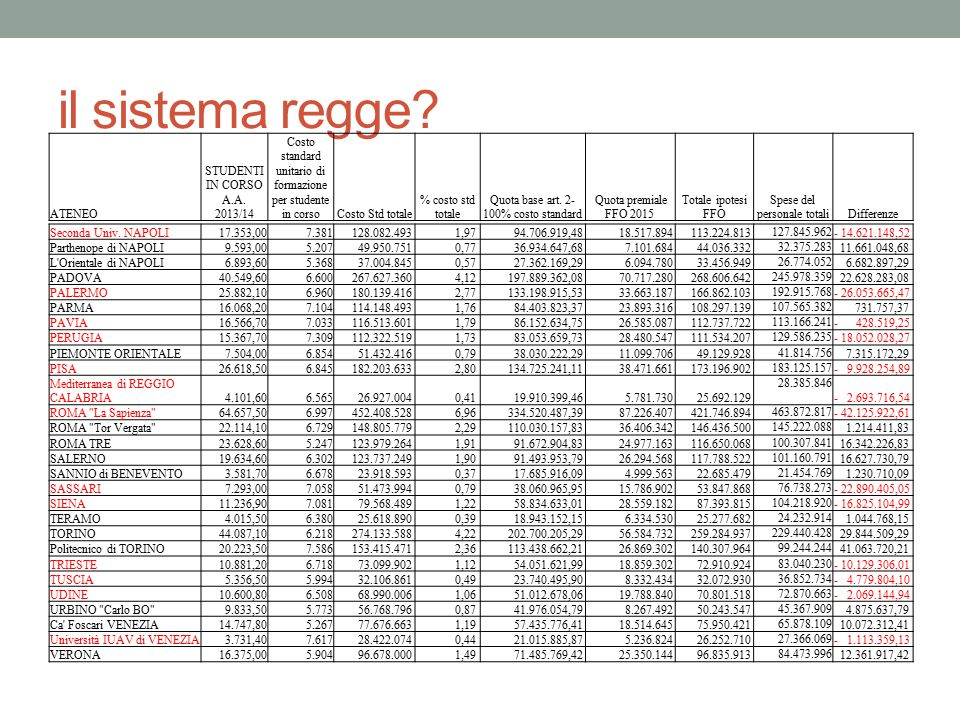 il sistema regge ATENEO STUDENTI IN CORSO A.A. 2013/14