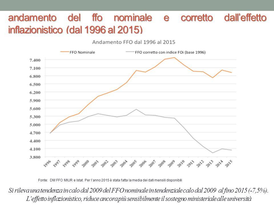 andamento del ffo nominale e corretto dall'effetto inflazionistico (dal 1996 al 2015)