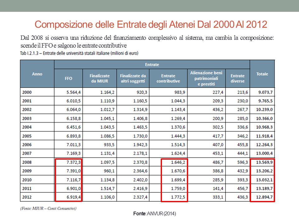 Composizione delle Entrate degli Atenei Dal 2000 Al 2012