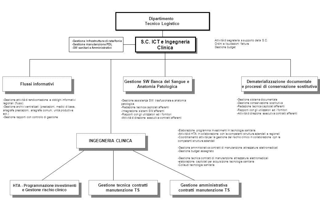 S.C. ICT e Ingegneria Clinica
