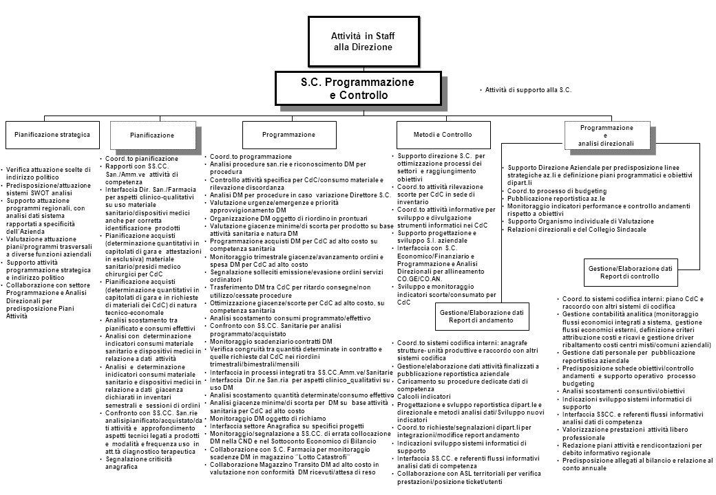 Piano di organizzazione ppt scaricare for Piani domestici su ordinazione arizona