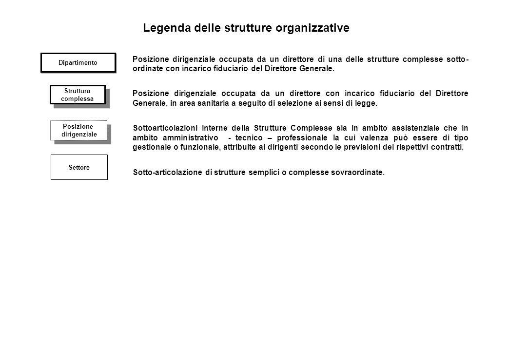 Legenda delle strutture organizzative